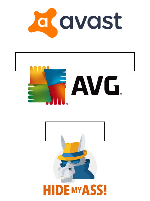 hidemyass belongs to avg belongs to avast