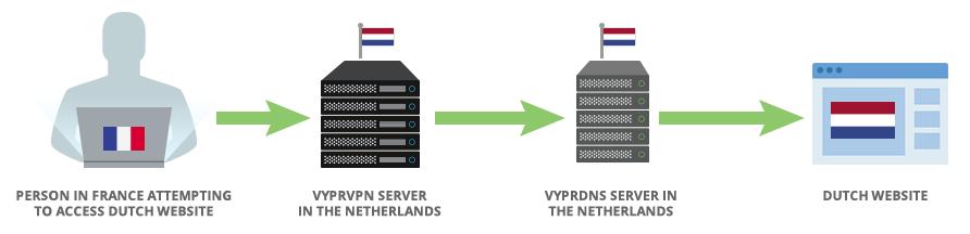 VyprVPN Servers
