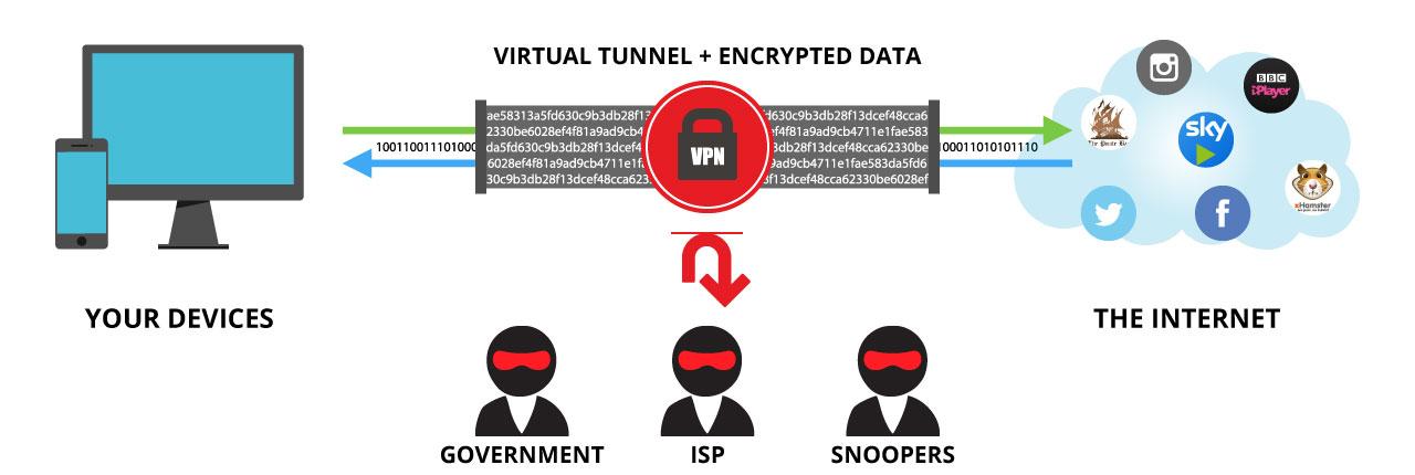 super fast vpn service provider