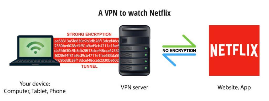 Vpn torrent netflix
