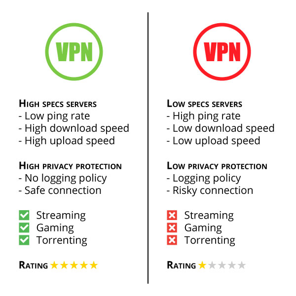 vpn server software comparison