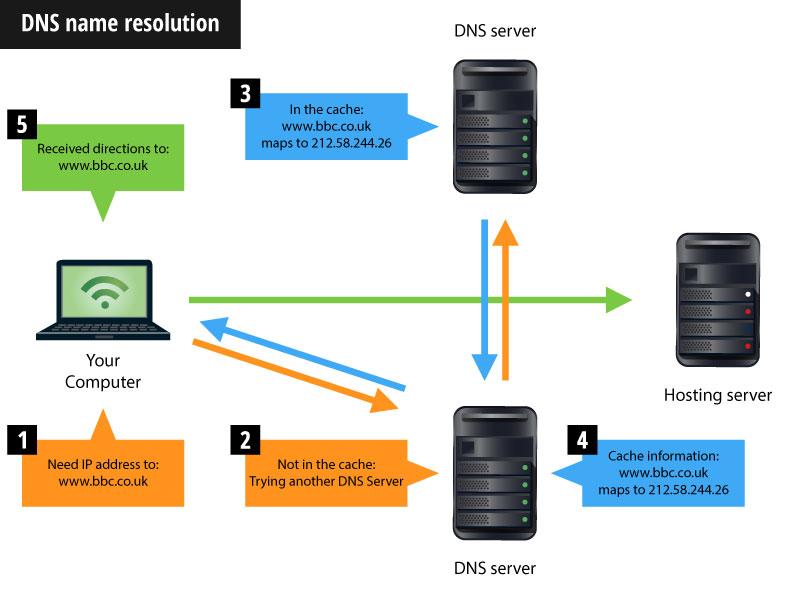 dns name resolution