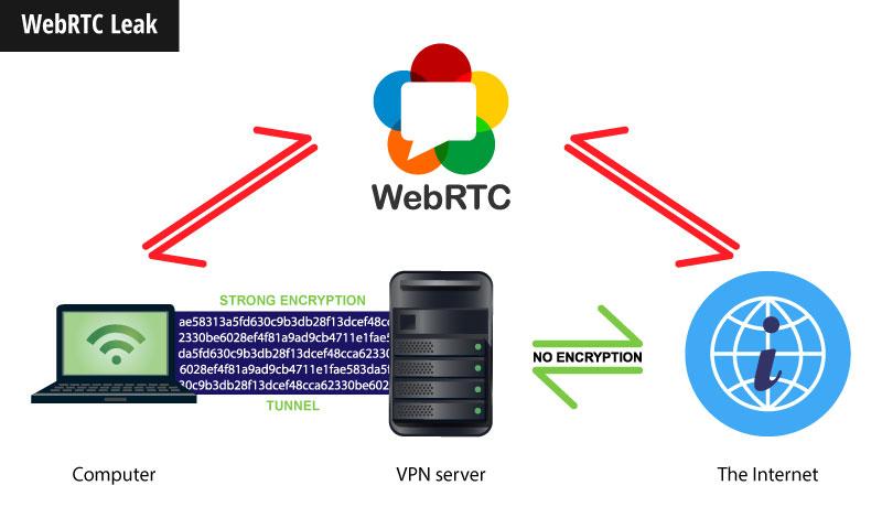 webrtc leak