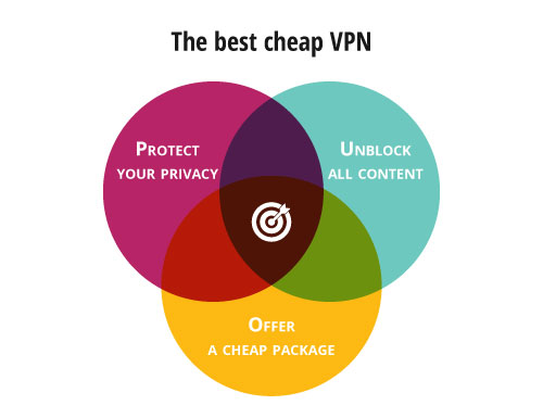 best cheap vpn diagram
