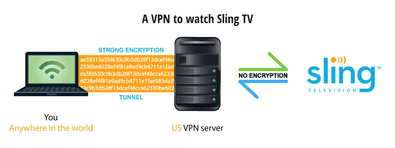 how to get sling tv
