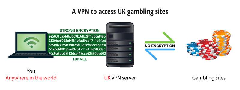 unblock uk gambling websites