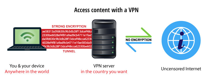 public network with a vpn