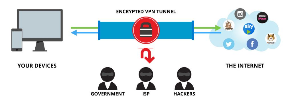 public wifi safety with a vpn