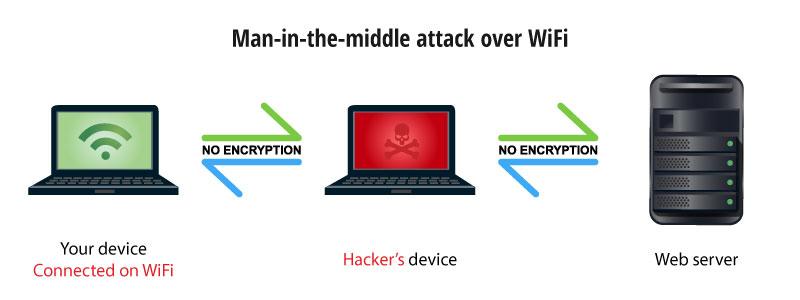 risks of using public wifi