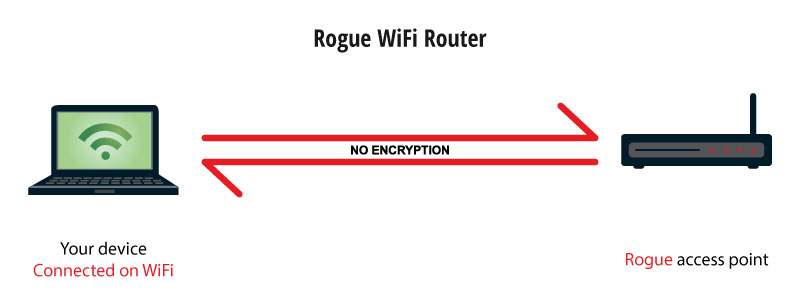 unsecured wifi connection