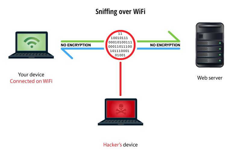 unsecured wifi risks