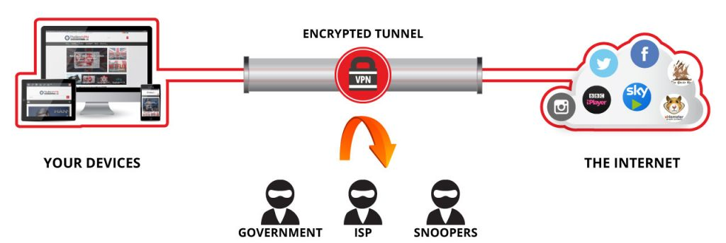choosing a vpn with thebestvpn.uk