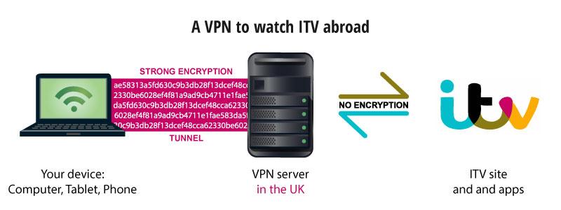 itv streaming outside uk