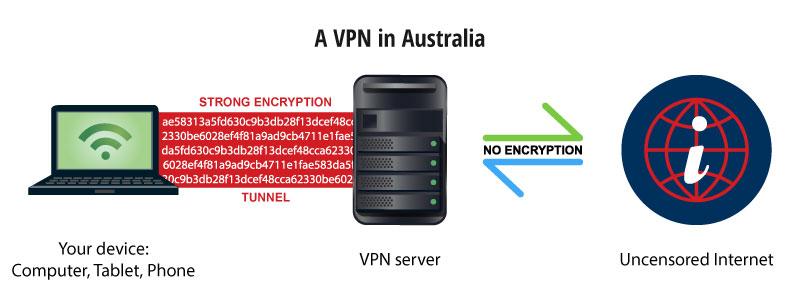 best vpn service australia