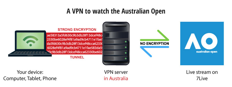 watch australian open live with a vpn