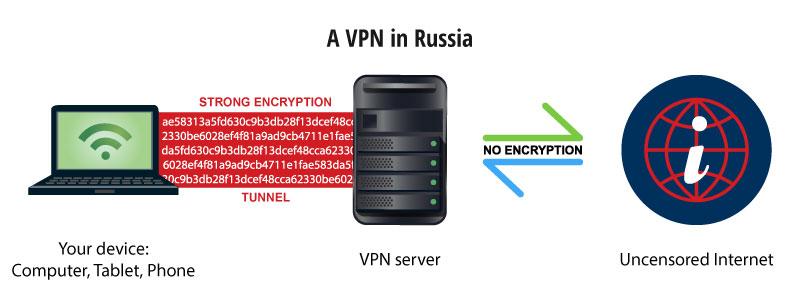 best russian vpn
