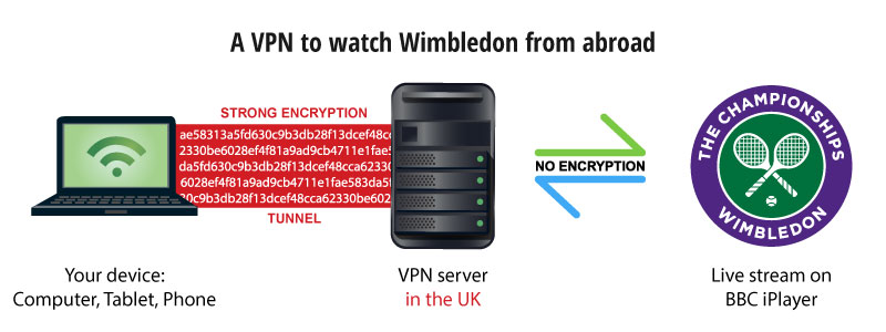 wimbledon streaming with a VPN