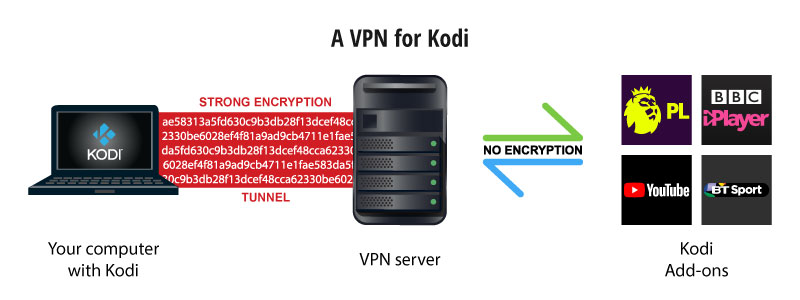 kodi vpn uk
