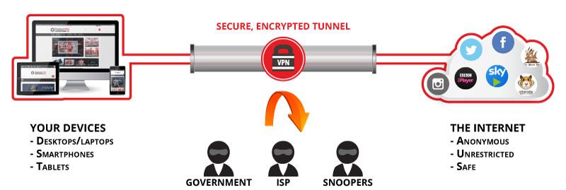 Best VPN UK 2018: Your definitive guide for the best UK VPN service