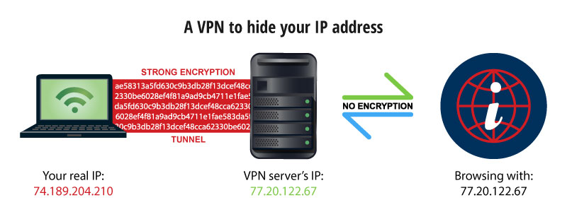 how to hide ip with vpn
