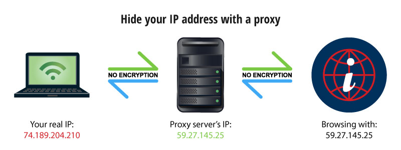 hide your ip address with proxy
