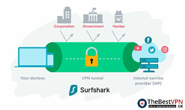 How does Surfshark work?